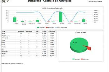 Tenha a visão completa da sua empresa através do Módulo de Painel de Gestão do Bi9 Analytics