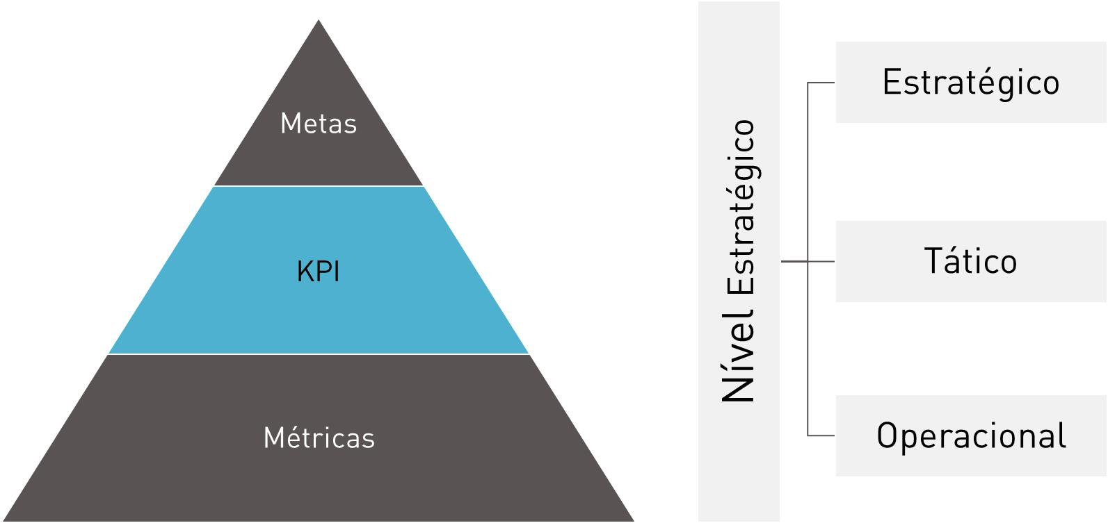 e974c8b05a Dentro de um planejamento estratégico os KPIS têm como objetivo fornecer  informações para o nível tático de uma organização.